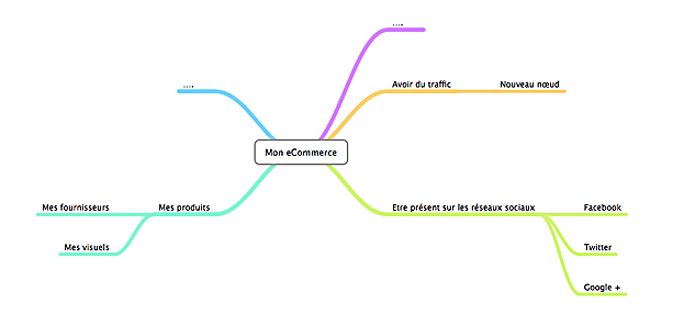carte heuristique e-Commerce mind map